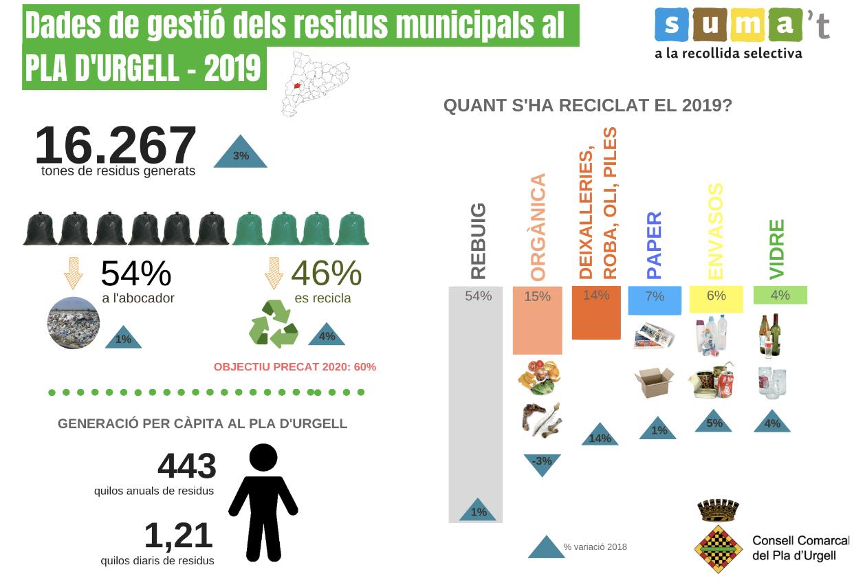 Infografia Medi Ambient