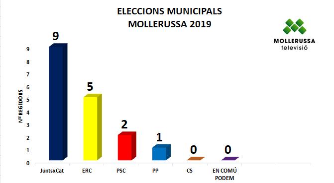 Marc Solsona revalida la majoria absoluta a Mollerussa amb 9 regidors, ERC retalla distàncies i n'obté 5