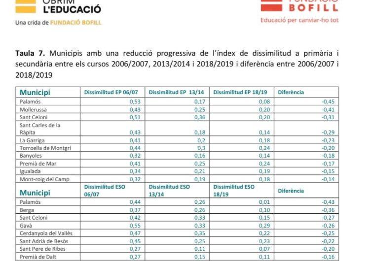 Mollerussa és el segon municipi català amb una evolució més positiva en la lluita contra la segregació escolar