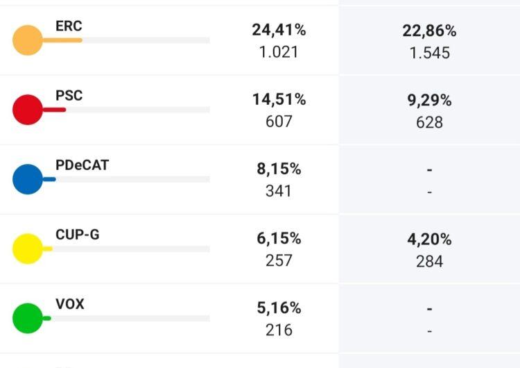 JxCat, la força més votada a Mollerussa en les eleccions al Parlament
